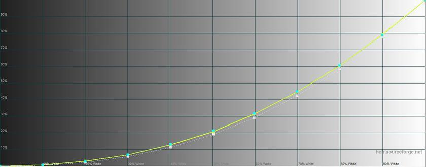 Обзор Sony Xperia XZ3: особенный гаджет Другие устройства  - 70f9203787b4a2c1323a26f517070914