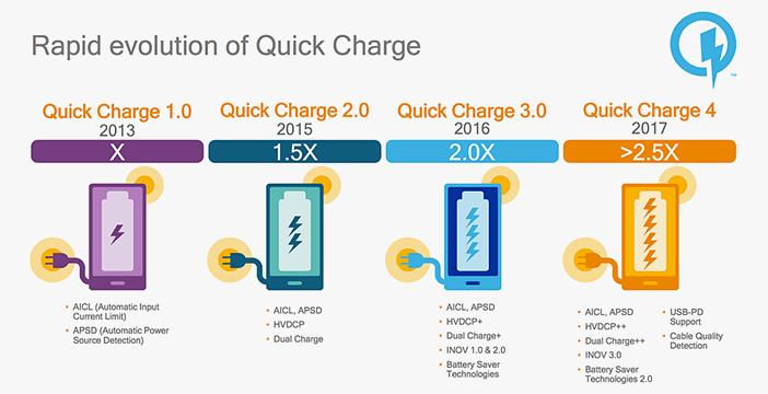 Сравнение: Snapdragon 636 против 625, 660 и 710 Другие устройства  - Qualcomm-Quick-Charge-comparison