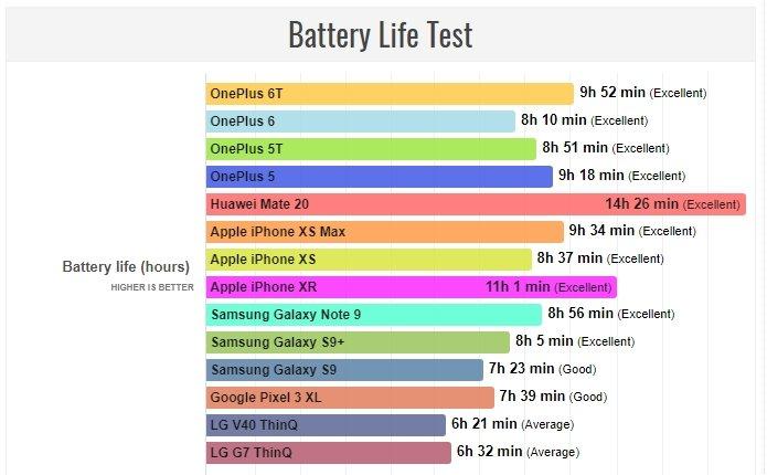 Сколько сможет продержаться заряд OnePlus 6T? Проверено Другие устройства  - Screenshot_1_3