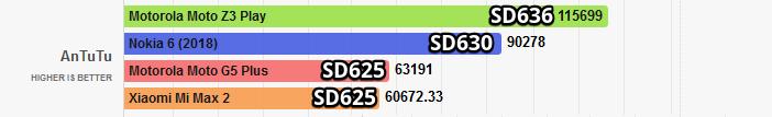 Сравнение: Snapdragon 636 против 625, 660 и 710 Другие устройства  - Snapdragon-636-and-625-comparison-in-AnTuTu