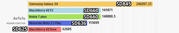 Сравнение: Snapdragon 636 против 625, 660 и 710 Другие устройства  - Snapdragon-660-vs-636-vs-625-in-AnTuTu