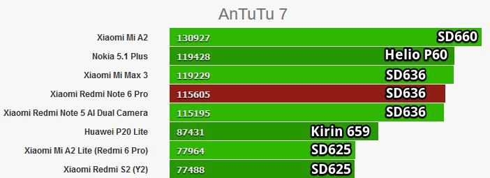 Сравнение: Snapdragon 636 против 625, 660 и 710 Другие устройства  - Snapdragon-660-vs-636-vs-625-in-Antutu-2