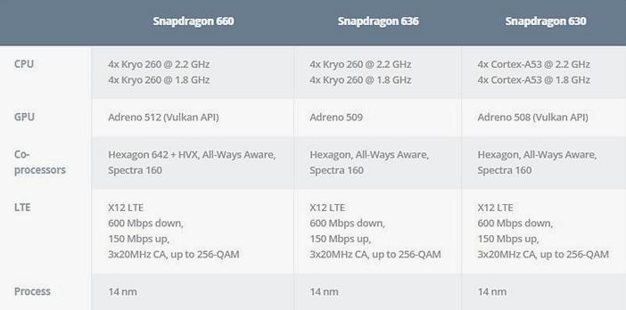 Сравнение: Snapdragon 636 против 625, 660 и 710 Другие устройства  - Snapdragon-660-vs-636-vs-630