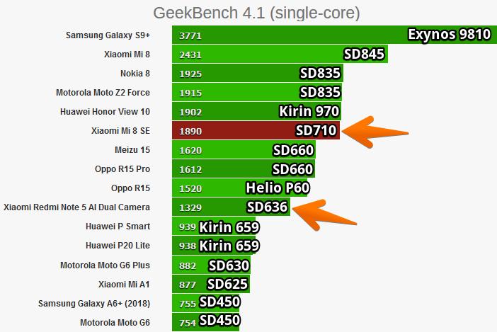 Сравнение: Snapdragon 636 против 625, 660 и 710 Другие устройства  - Snapdragon-710-vs-660-vs-636-comparison