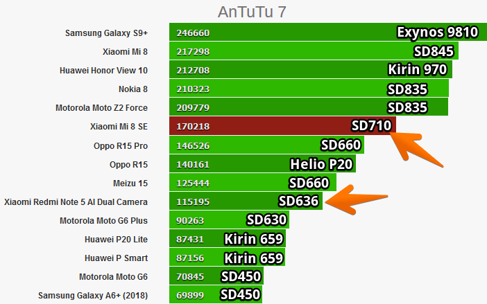 Сравнение: Snapdragon 636 против 625, 660 и 710 Другие устройства  - Snapdragon-835-vs-710-vs-660-vs-636-in-Antutu
