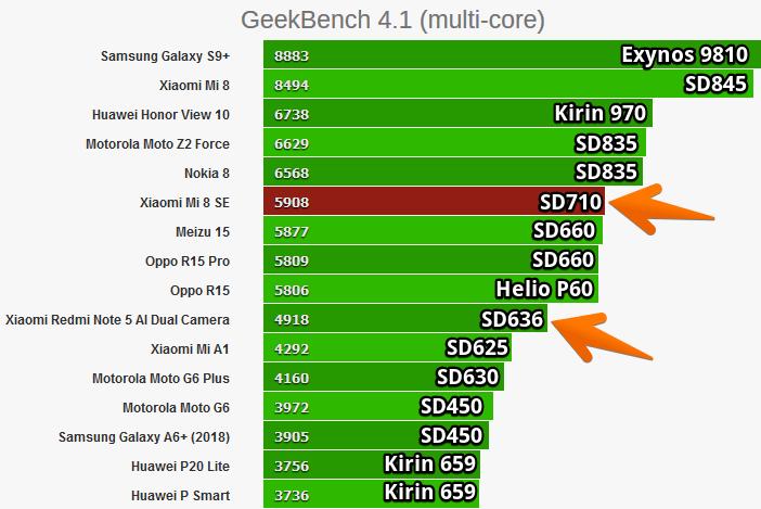 Сравнение: Snapdragon 636 против 625, 660 и 710 Другие устройства  - Snapdragon-835-vs-710-vs-660-vs-636-in-GeekBench