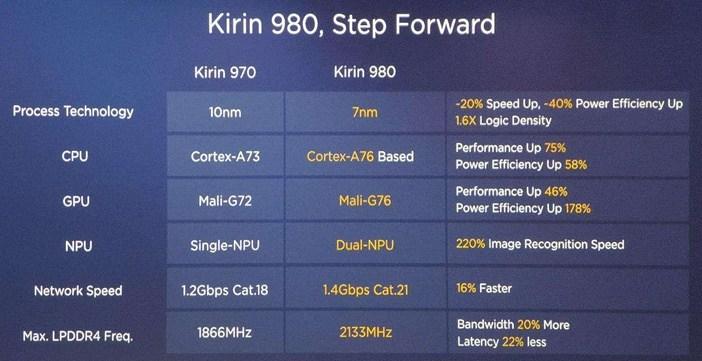 Отличия гаджетов Huawei: Mate 20 против Mate 20 Pro, P20 и P20 Pro Huawei  - Kirin-980-vs-Kirin-970