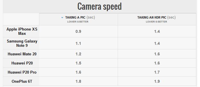 Отличия гаджетов Huawei: Mate 20 против Mate 20 Pro, P20 и P20 Pro Huawei  - Mate-20-P20-and-P20-Pro-camera-speed-test