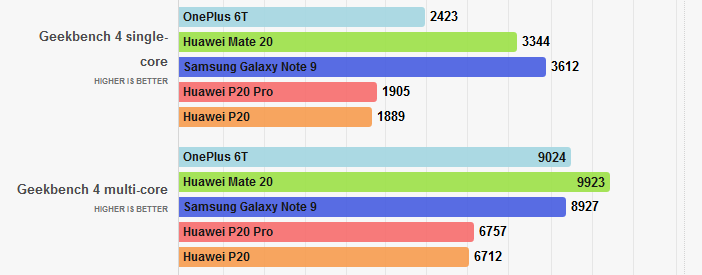 Отличия гаджетов Huawei: Mate 20 против Mate 20 Pro, P20 и P20 Pro Huawei  - Mate-20-P20-and-P20-Pro-in-geekbench-test