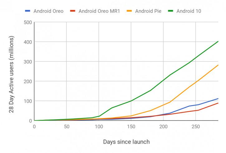 Внедрение Android 10 оказалось самым быстрым в истории Мир Android  - nastigaa_ios_vnedrenie_android_10_avlaetsa_samym_bystrym_v_istorii_picture4_0_resize