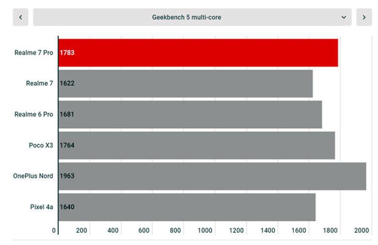 Обзор Realme 7 Pro: впечатляющий смартфон по цене и качеству Другие устройства  - realme-7-pro-18-768x499