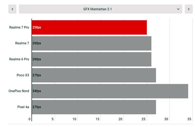 Обзор Realme 7 Pro: впечатляющий смартфон по цене и качеству Другие устройства  - realme-7-pro-21