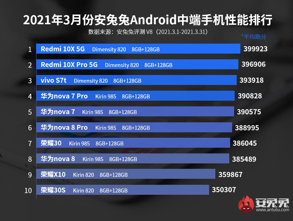 У AnTuTu новый лидер, Meizu 18 и 18 Pro вошли в десятку Meizu  - bbk_pora_podvinutsa_u_antutu_novyj_lider_meizu_18_i_18_pro_v_desatk_picture2_0
