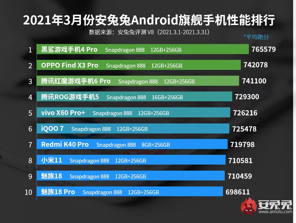 У AnTuTu новый лидер, Meizu 18 и 18 Pro вошли в десятку Meizu  - bbk_pora_podvinutsa_u_antutu_novyj_lider_meizu_18_i_18_pro_v_desatk_picture7_0