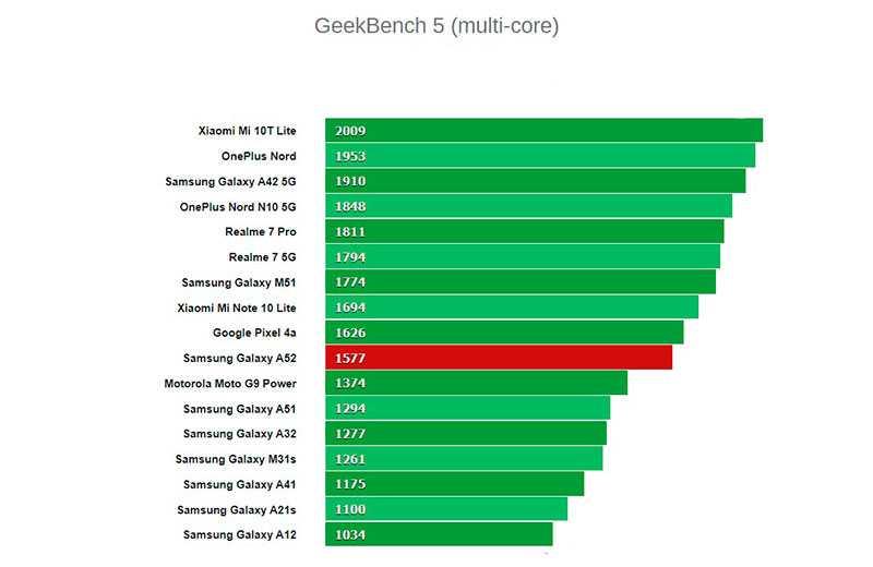 Обзор Samsung Galaxy A52: функции флагмана и адекватная цена Samsung  - samsung-galaxy-a52-28