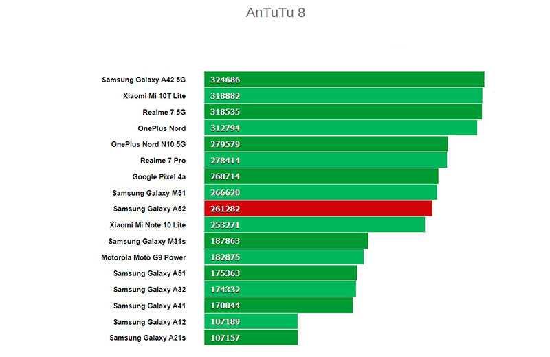 Обзор Samsung Galaxy A52: функции флагмана и адекватная цена Samsung  - samsung-galaxy-a52-29