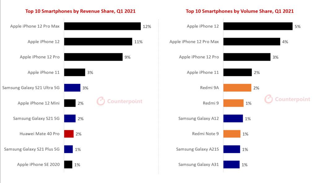 Статистика топ-10 популярных смартфонов в 2021 года Другие устройства  - picture8_0