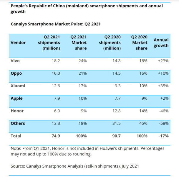Vivo вырвалась в лидеры в Китае Другие устройства  - vivo_lead_2