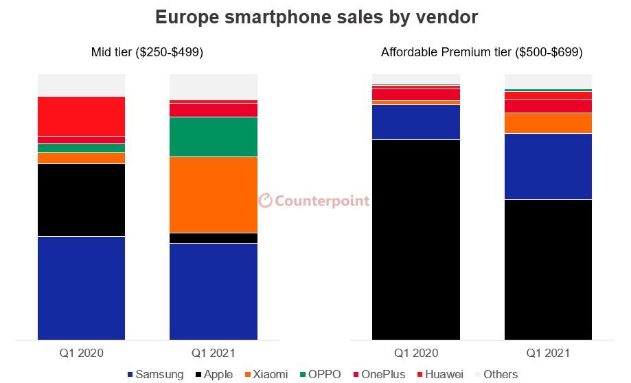 Xiaomi и OPPO лишили Apple продаж в Европе Xiaomi  - xiaomi_s_oppo_vorvalis_na_rynok_evropy_pridaviv_apple_picture2_0