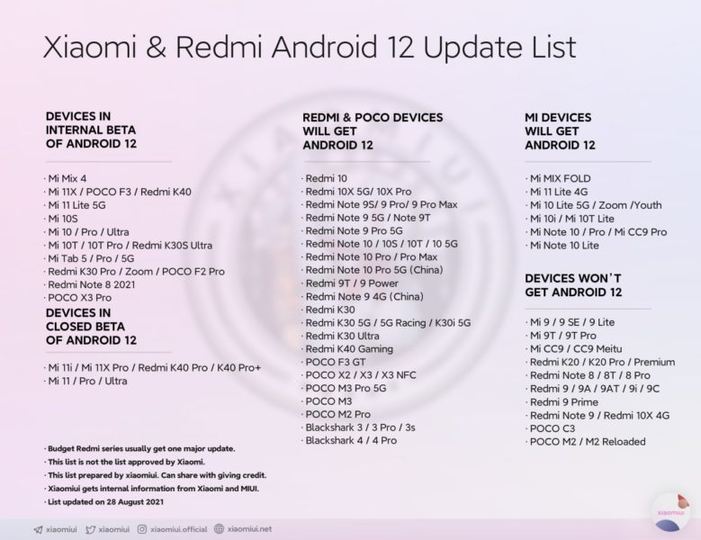 Xiaomi проводит тесты Android 12 для Mix 4, Mi Pad 5, Poco X3 Pro и Redmi Note 8 2021 Мир Android  - Android-12